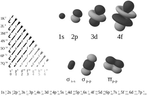 electron_orbitals-svg